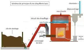 chaudière-a-bois-ramonage-pays-basque-landes-artisan